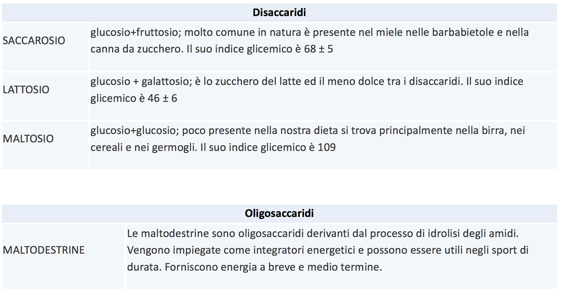 tabella di dieta del paziente dello zucchero in telugu